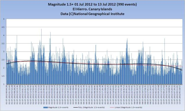 El Hierro Activity 2012 Magnitudes @ July 13